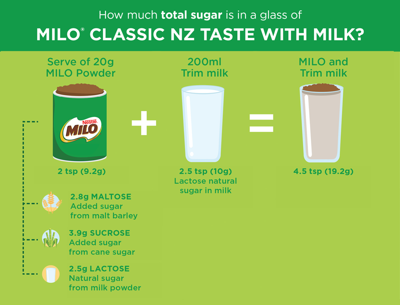 HOW MUCH SUGAR<br>IS IN MILO<sup>®</sup>?